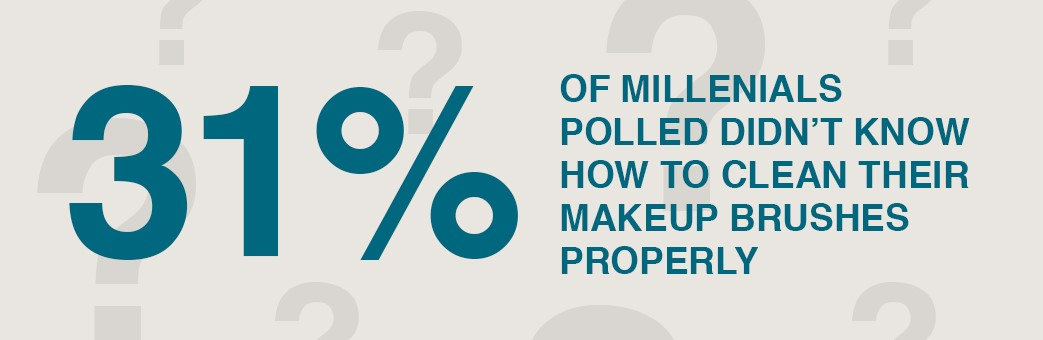 31 percent of millennials didn't know how to maintain makeup brushes