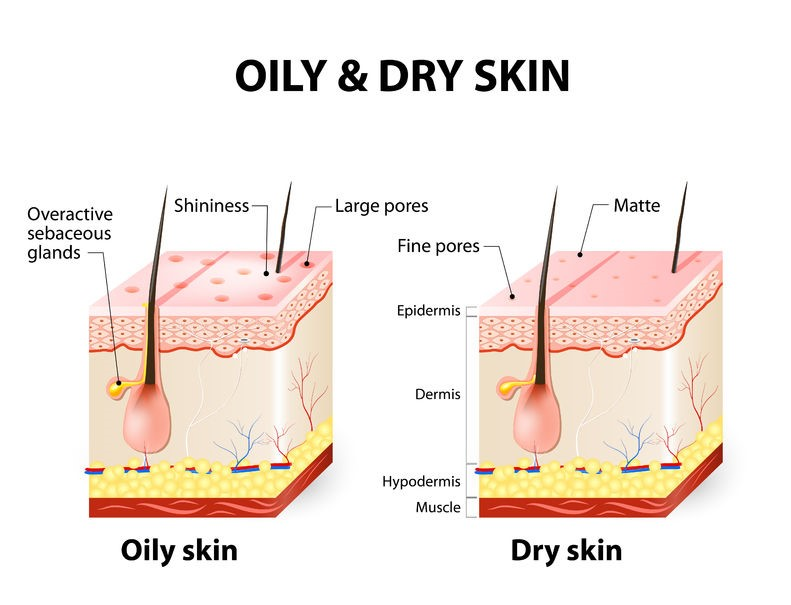Setting spray on oily and dry skin