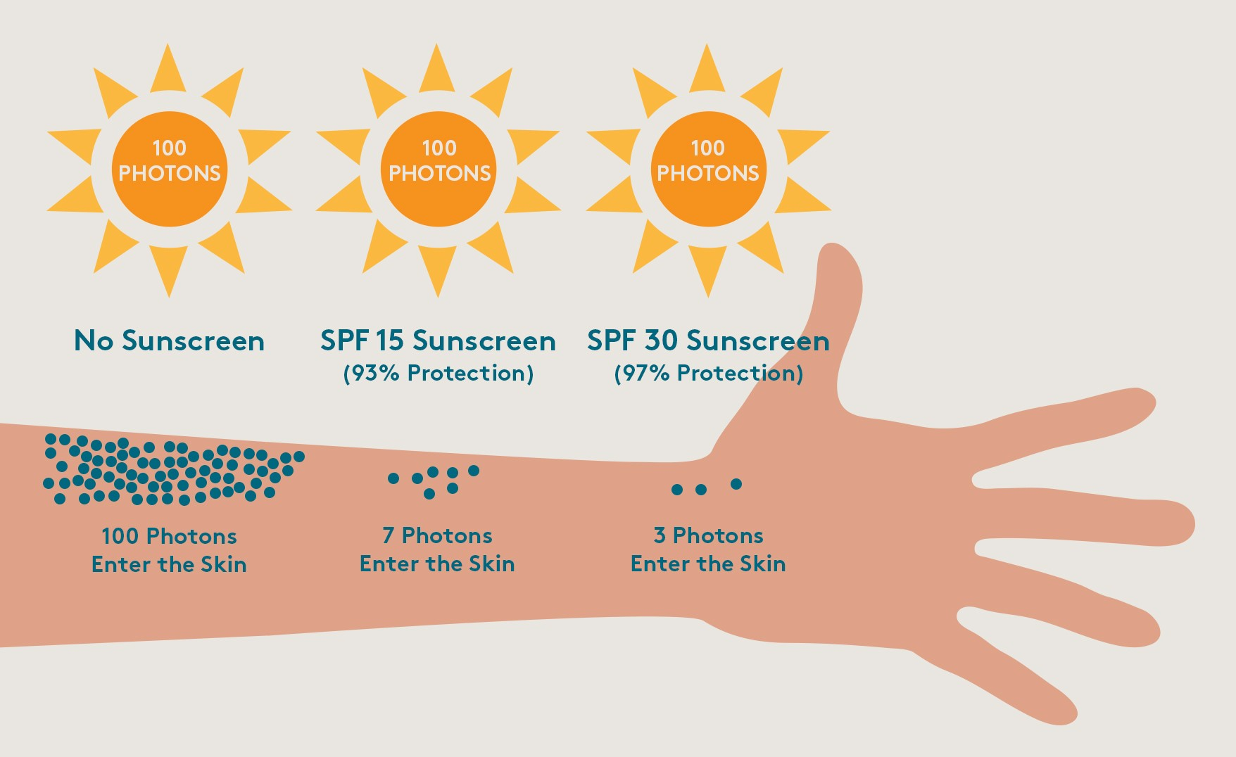 How does sunscreen work against photons