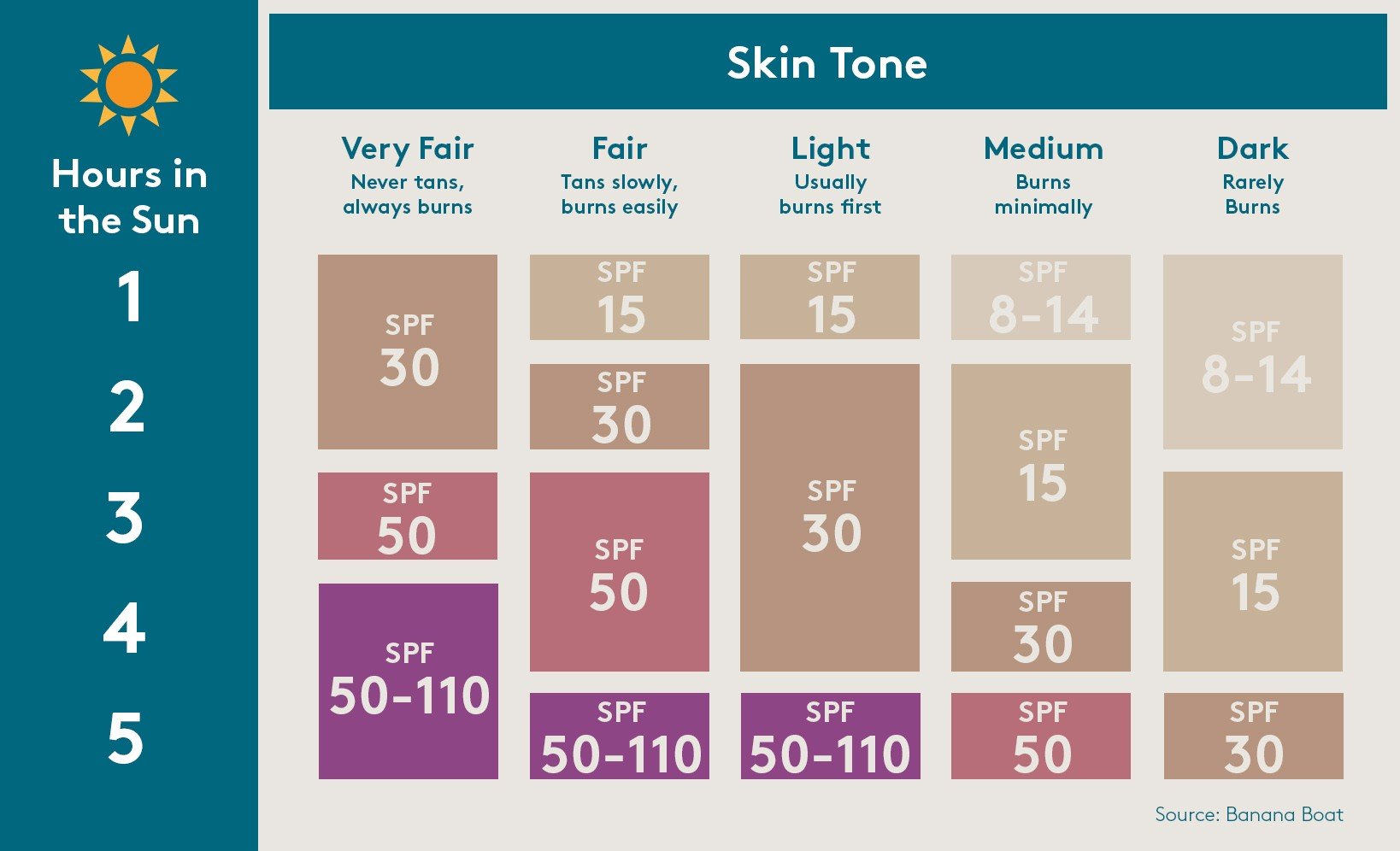 How different spy sunscreen works to protect your skin