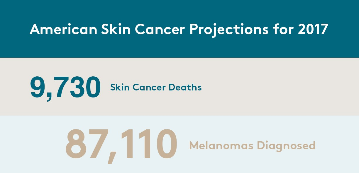 skin cancer projections