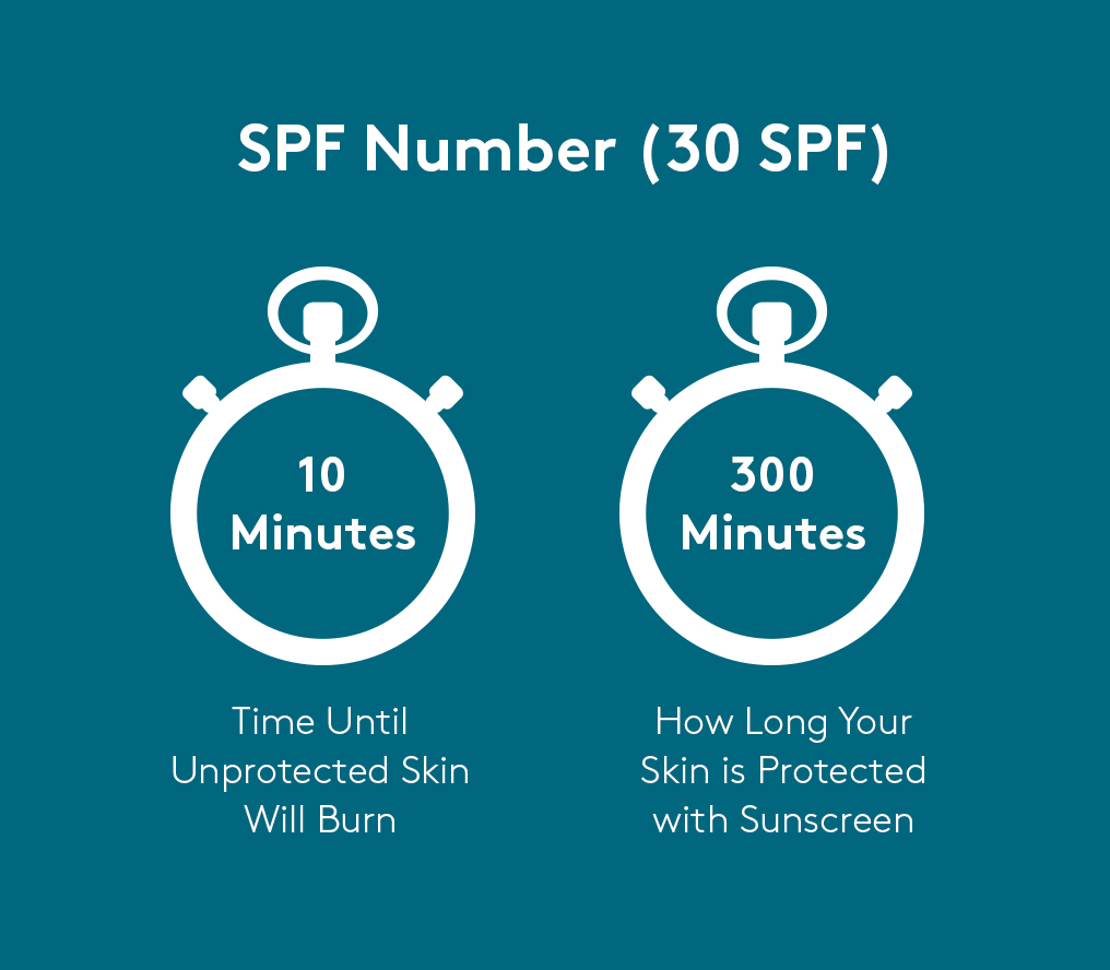 What is SPF & What Does it Stand For? The Meaning of SPF – Colorescience