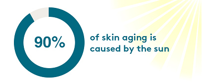 90 percent of skin aging caused by sun